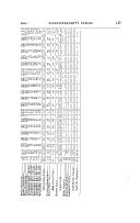 147 페이지