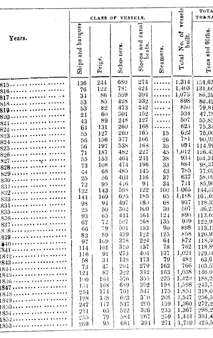 [merged small][ocr errors][table]